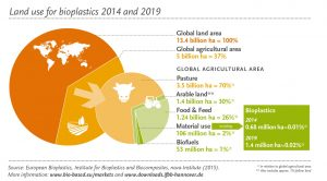 Land use for bioplastics 2014 and 2019